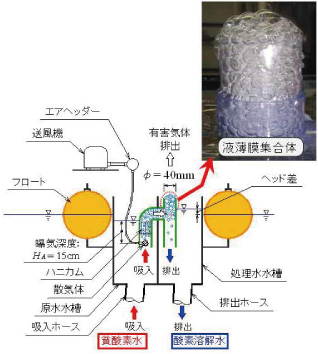 液薄膜型水質浄化装置の原理図