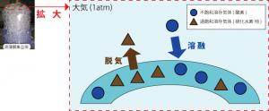 """液薄膜型水質浄化装置による溶解と脱気の説明図"""""""